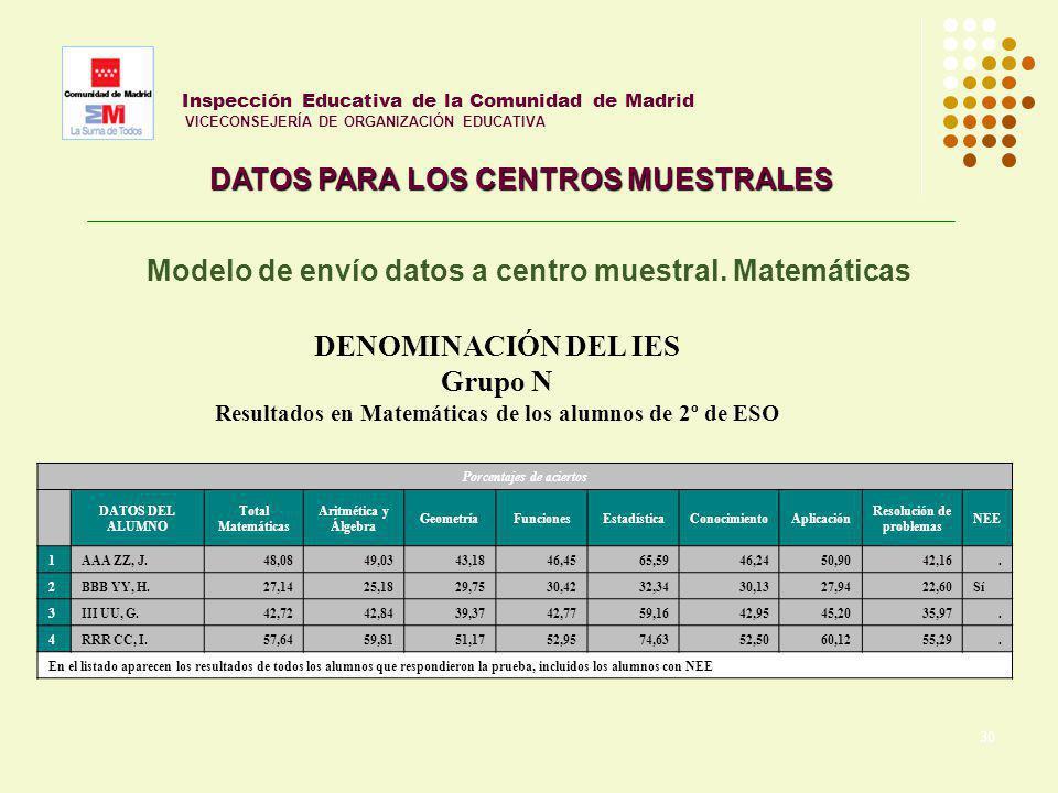 30 Inspección Educativa de la Comunidad de Madrid VICECONSEJERÍA DE ORGANIZACIÓN EDUCATIVA DATOS PARA LOS CENTROS MUESTRALES Modelo de envío datos a c