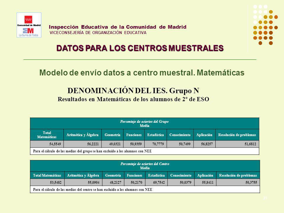 31 Inspección Educativa de la Comunidad de Madrid VICECONSEJERÍA DE ORGANIZACIÓN EDUCATIVA DATOS PARA LOS CENTROS MUESTRALES Modelo de envío datos a c