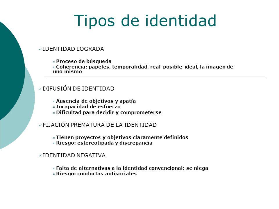 Tipos de identidad IDENTIDAD LOGRADA Proceso de búsqueda Coherencia: papeles, temporalidad, real-posible-ideal, la imagen de uno mismo DIFUSIÓN DE IDE