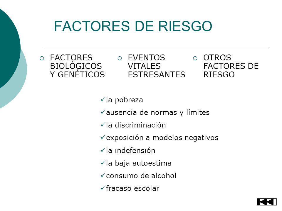 FACTORES DE RIESGO FACTORES BIOLÓGICOS Y GENÉTICOS EVENTOS VITALES ESTRESANTES OTROS FACTORES DE RIESGO la pobreza ausencia de normas y límites la dis