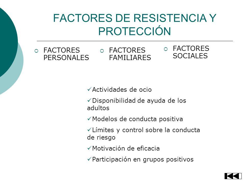 FACTORES DE RESISTENCIA Y PROTECCIÓN FACTORES PERSONALES FACTORES FAMILIARES FACTORES SOCIALES Actividades de ocio Disponibilidad de ayuda de los adul