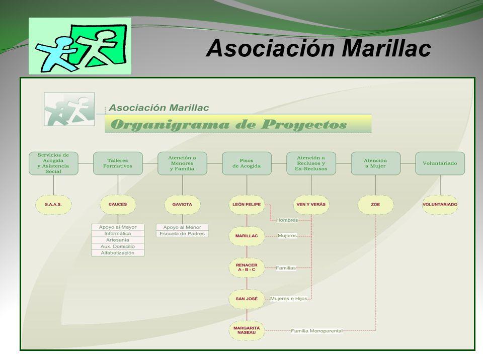 Asociación Marillac