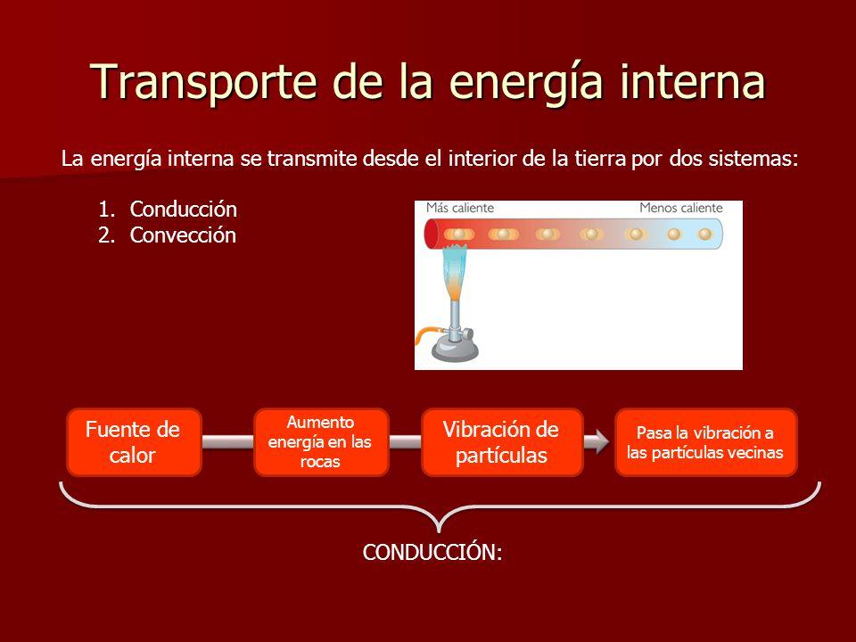 Vibración de partículas Transporte de la energía interna La energía interna se transmite desde el interior de la tierra por dos sistemas: 1.Conducción