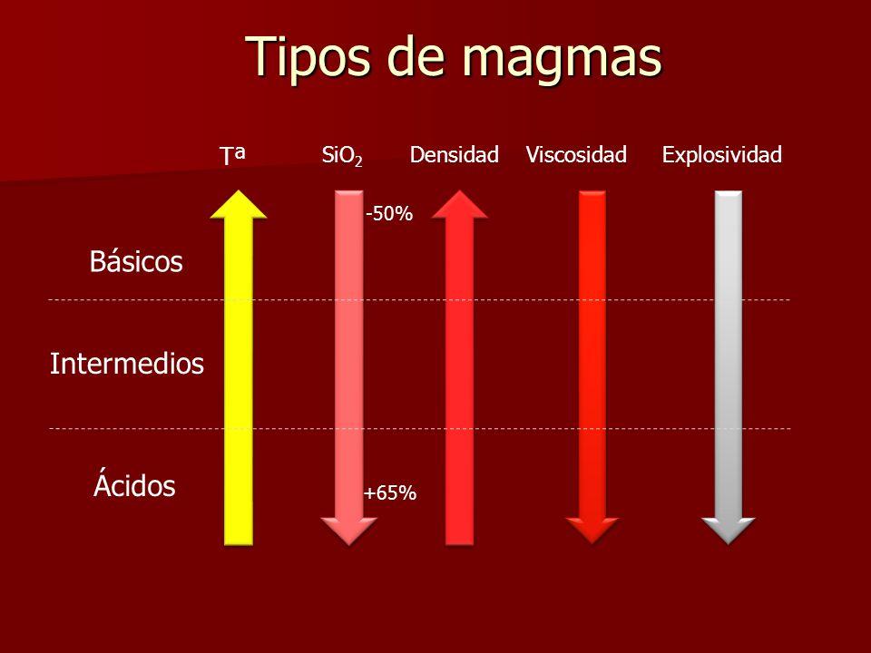 Tipos de magmas Tª SiO 2 DensidadExplosividadViscosidad Básicos Ácidos Intermedios -50% +65%