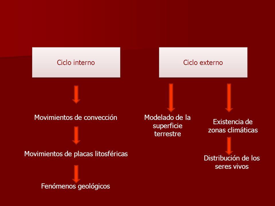 Ciclo interno Ciclo externo Movimientos de convección Fenómenos geológicos Movimientos de placas litosféricas Modelado de la superficie terrestre Exis