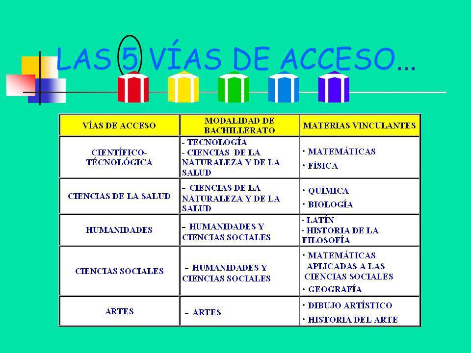 LAS 5 VÍAS DE ACCESO...