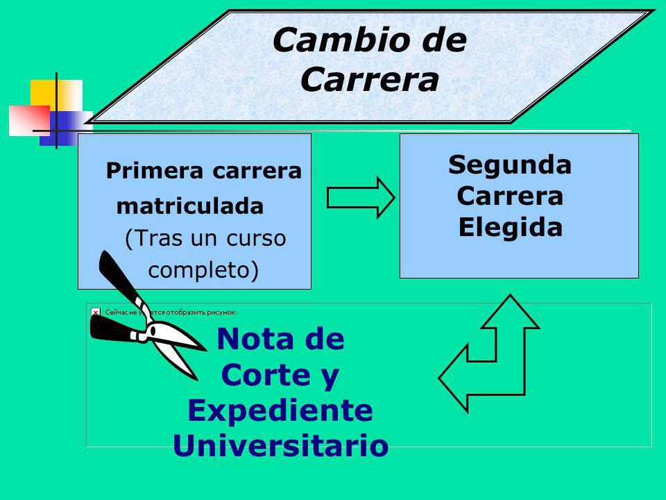 Primera carrera matriculada (Tras un curso completo) Segunda Carrera Elegida Nota de Corte y Expediente Universitario Cambio de Carrera
