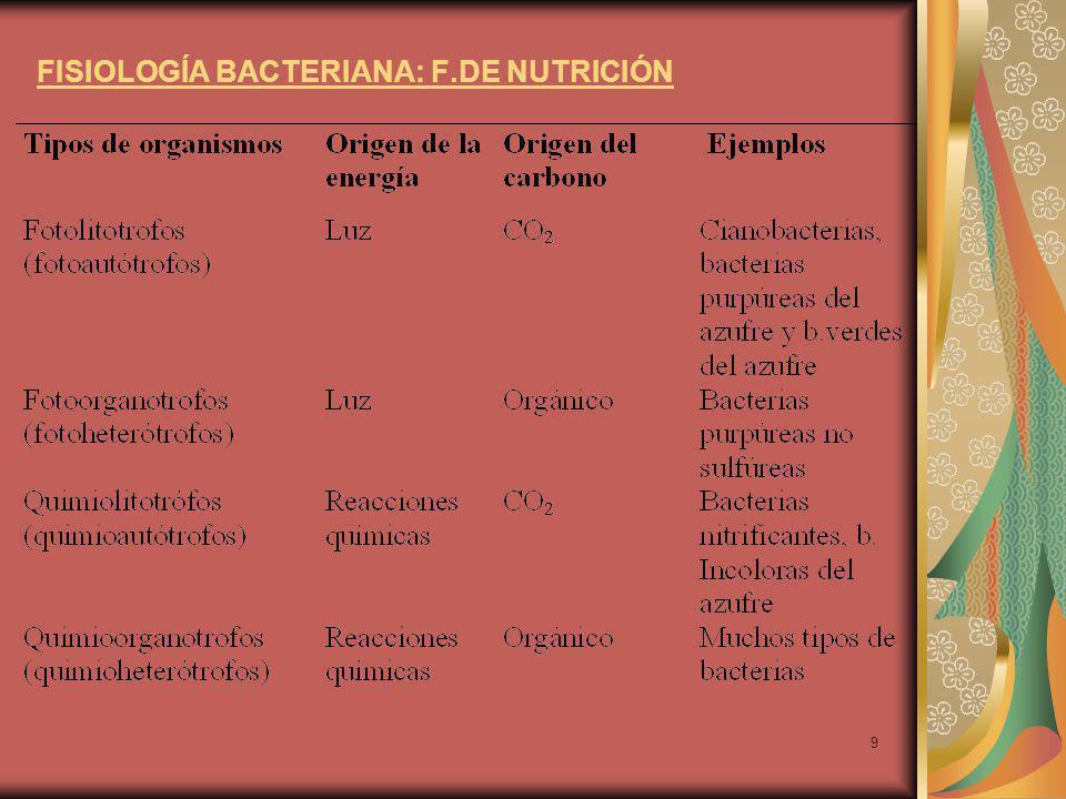 9 FISIOLOGÍA BACTERIANA: F.DE NUTRICIÓN