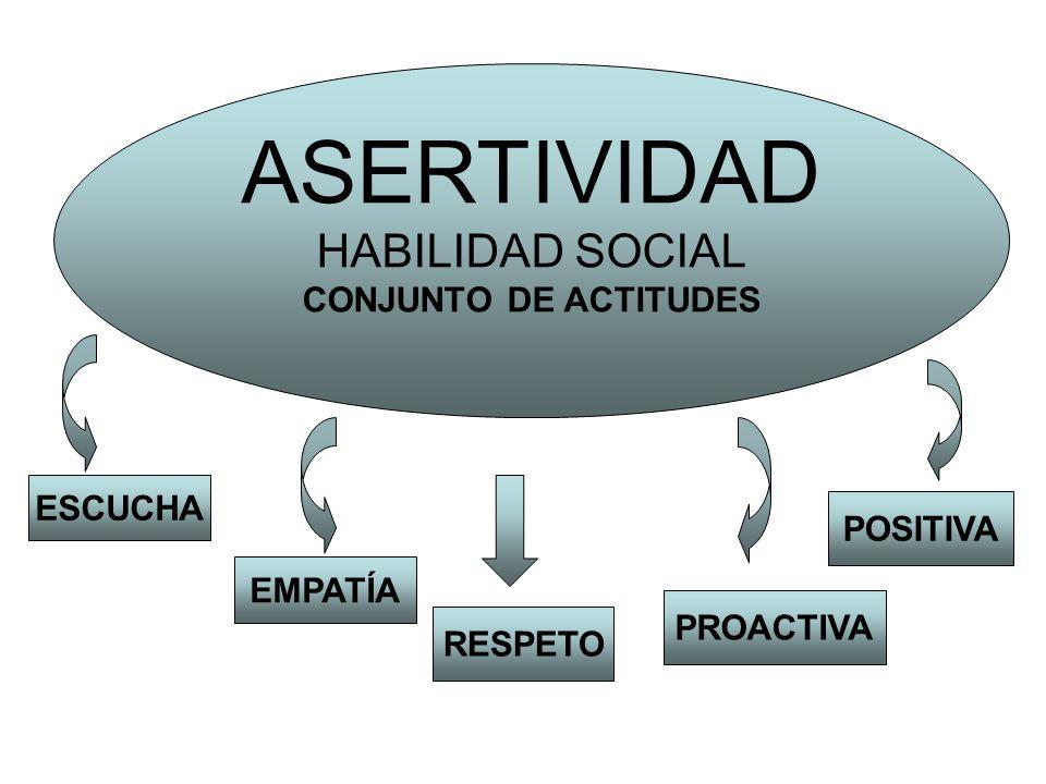ASERTIVIDAD HABILIDAD SOCIAL CONJUNTO DE ACTITUDES ESCUCHA EMPATÍA RESPETO PROACTIVA POSITIVA