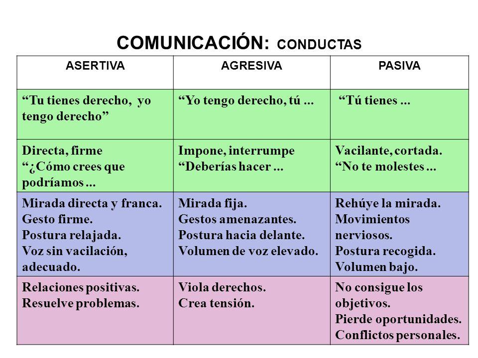 COMUNICACIÓN: CONDUCTAS ASERTIVAAGRESIVAPASIVA Tu tienes derecho, yo tengo derecho Yo tengo derecho, tú...