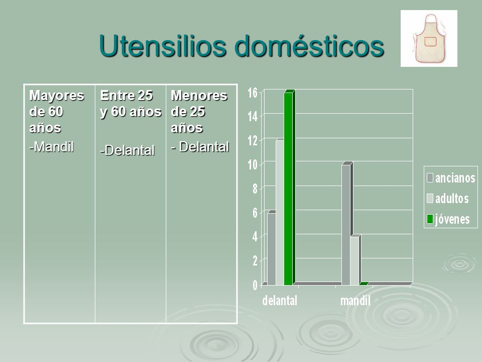 Utensilios domésticos Mayores de 60 años -Mandil Entre 25 y 60 años -Delantal Menores de 25 años - Delantal