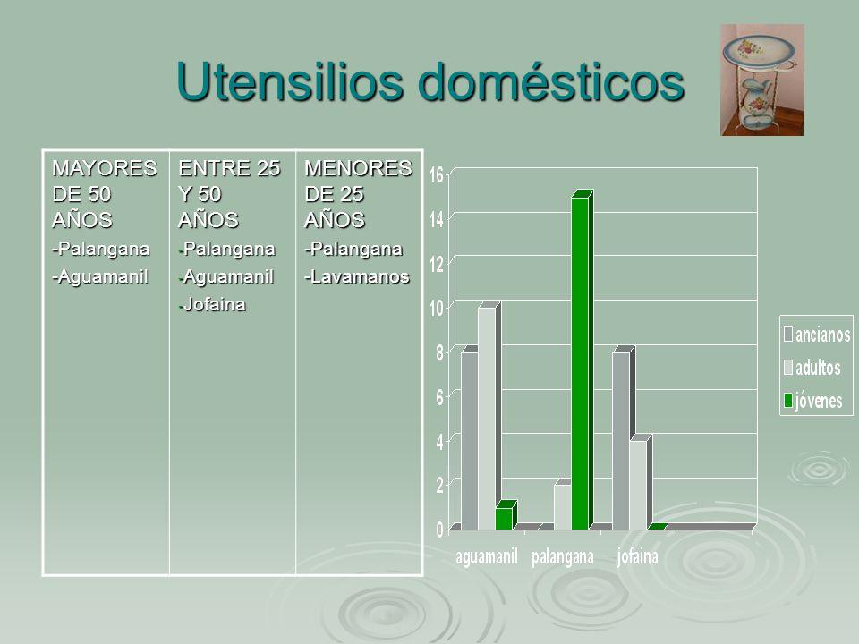 Utensilios domésticos MAYORES DE 50 AÑOS -Palangana-Aguamanil ENTRE 25 Y 50 AÑOS - Palangana - Aguamanil - Jofaina MENORES DE 25 AÑOS -Palangana-Lavamanos