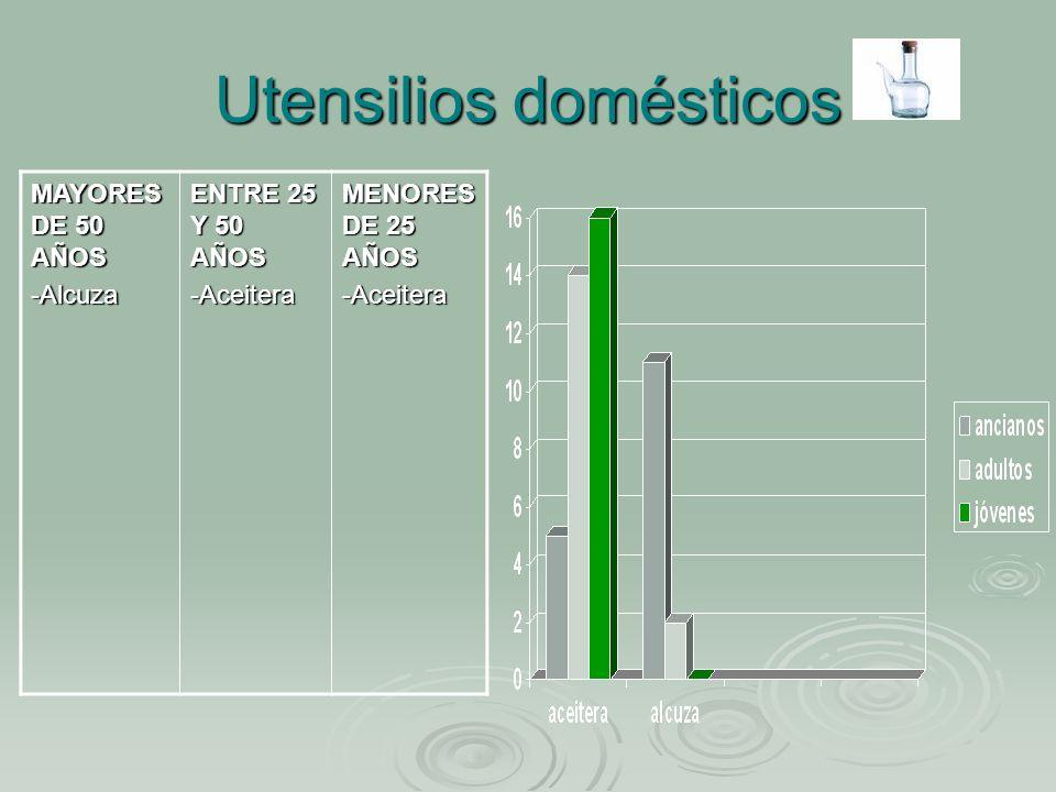 Utensilios domésticos MAYORES DE 50 AÑOS -Alcuza ENTRE 25 Y 50 AÑOS -Aceitera MENORES DE 25 AÑOS -Aceitera