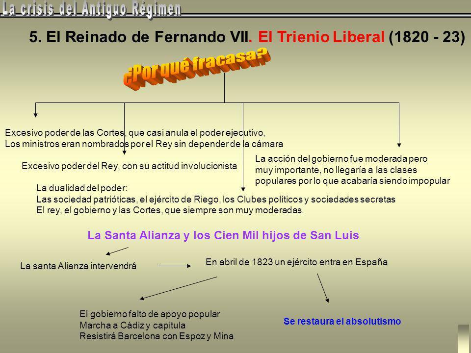 5.- El Reinado de Fernando VII. El Trienio Liberal (1820 - 23) El rey y las elites del A. Régimen Clero y campesinado Contrerrevoluciones: 7.VII-1822