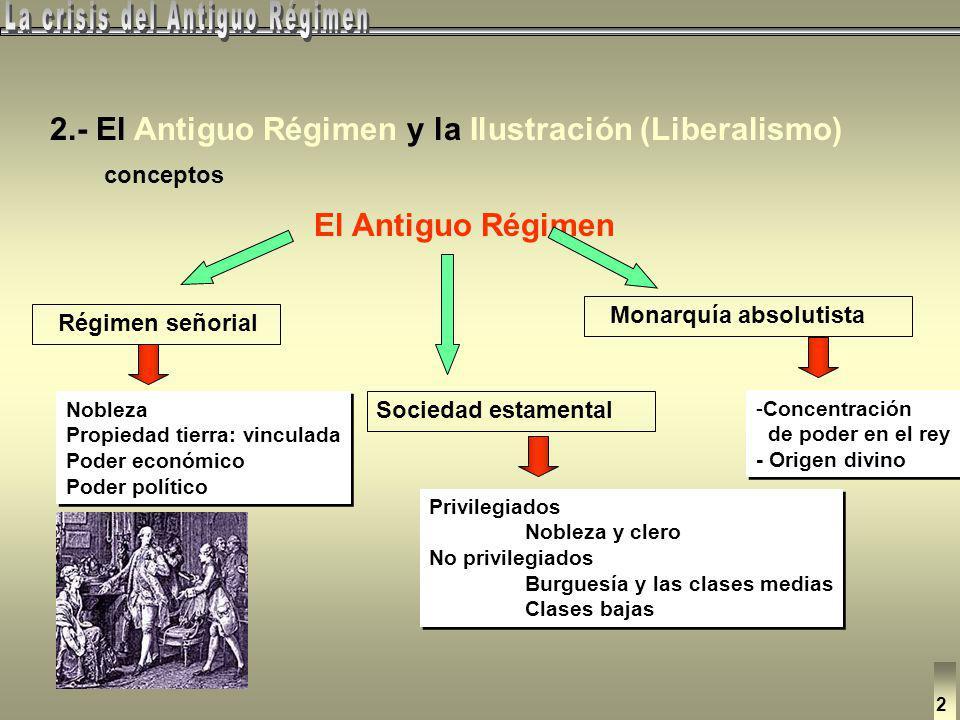 Las raíces del mundo contemporáneo Invasió napoleònica Carlos IV 1.- Cronología y etapas 1759 1788 1808 1814 1833 Carlos IIIFernando VII José Bonapart