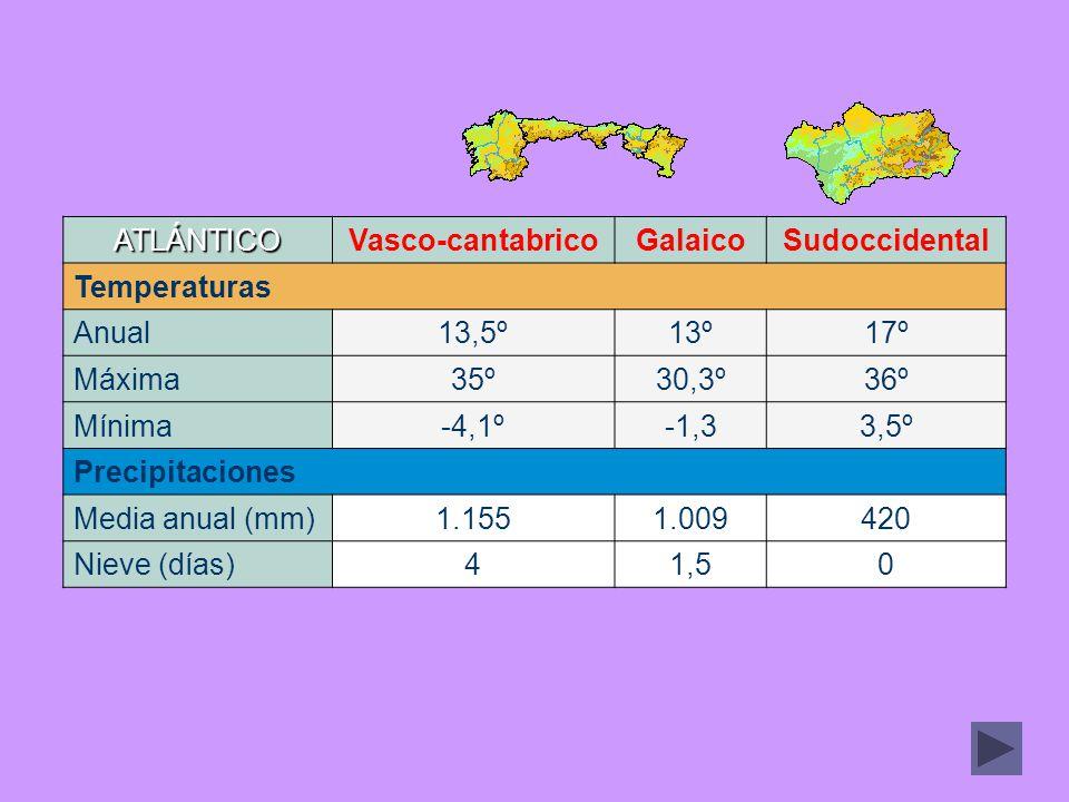 ATLÁNTICOVasco-cantabricoGalaicoSudoccidental Temperaturas Anual13,5º13º17º Máxima35º30,3º36º Mínima-4,1º-1,33,5º Precipitaciones Media anual (mm)1.15