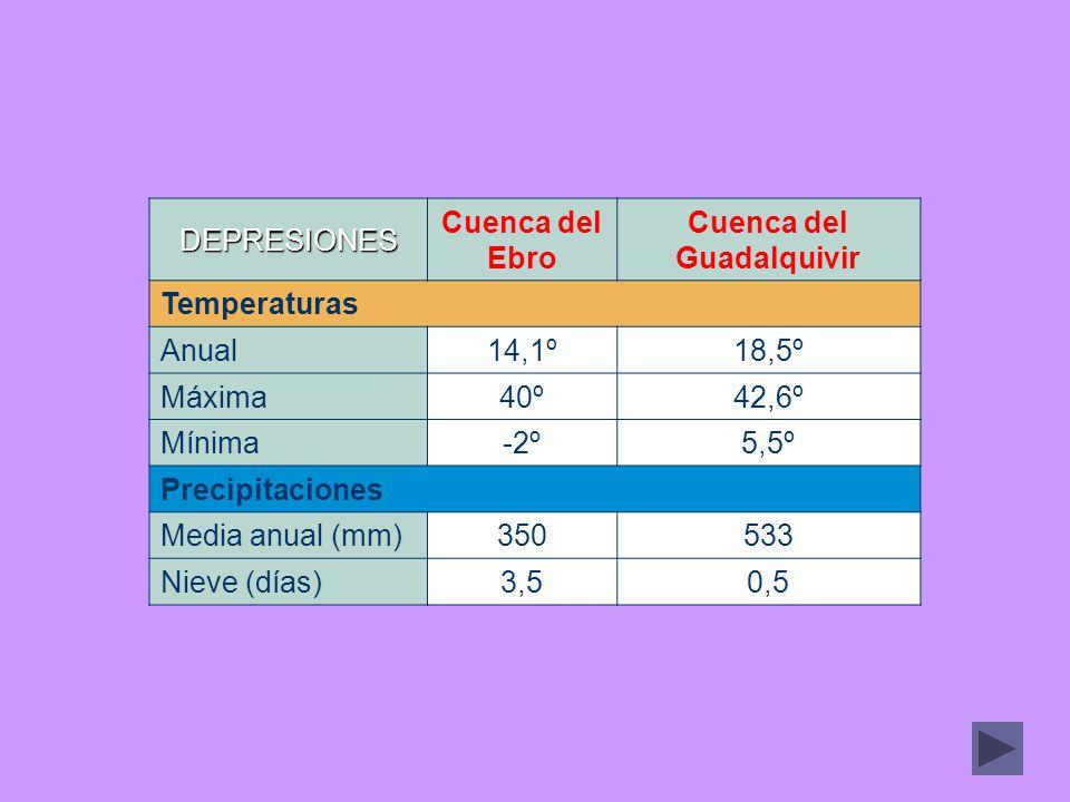 DEPRESIONES Cuenca del Ebro Cuenca del Guadalquivir Temperaturas Anual14,1º18,5º Máxima40º42,6º Mínima-2º5,5º Precipitaciones Media anual (mm)350533 N