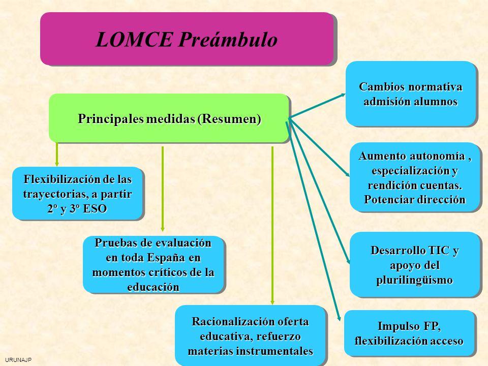 URUNAJP LOMCE Preámbulo Principales medidas (Resumen) Flexibilización de las trayectorias, a partir 2º y 3º ESO Pruebas de evaluación en toda España e