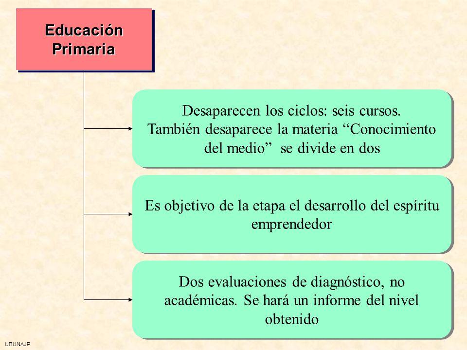 URUNAJP Educación Primaria Desaparecen los ciclos: seis cursos. También desaparece la materia Conocimiento del medio se divide en dos Desaparecen los