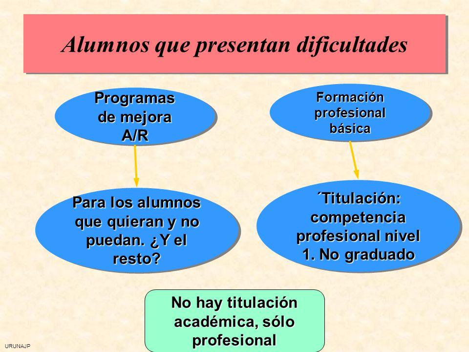URUNAJP Alumnos que presentan dificultades ´Titulación: competencia profesional nivel 1. No graduado Formación profesional básica Para los alumnos que
