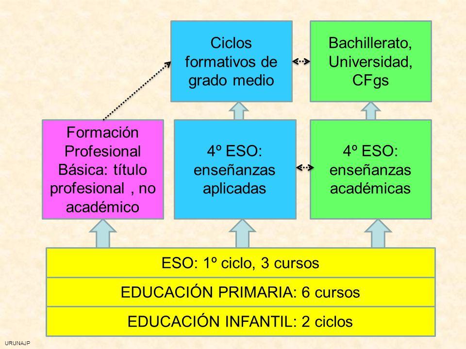 URUNAJP EDUCACIÓN INFANTIL: 2 ciclos EDUCACIÓN PRIMARIA: 6 cursos ESO: 1º ciclo, 3 cursos Formación Profesional Básica: título profesional, no académi