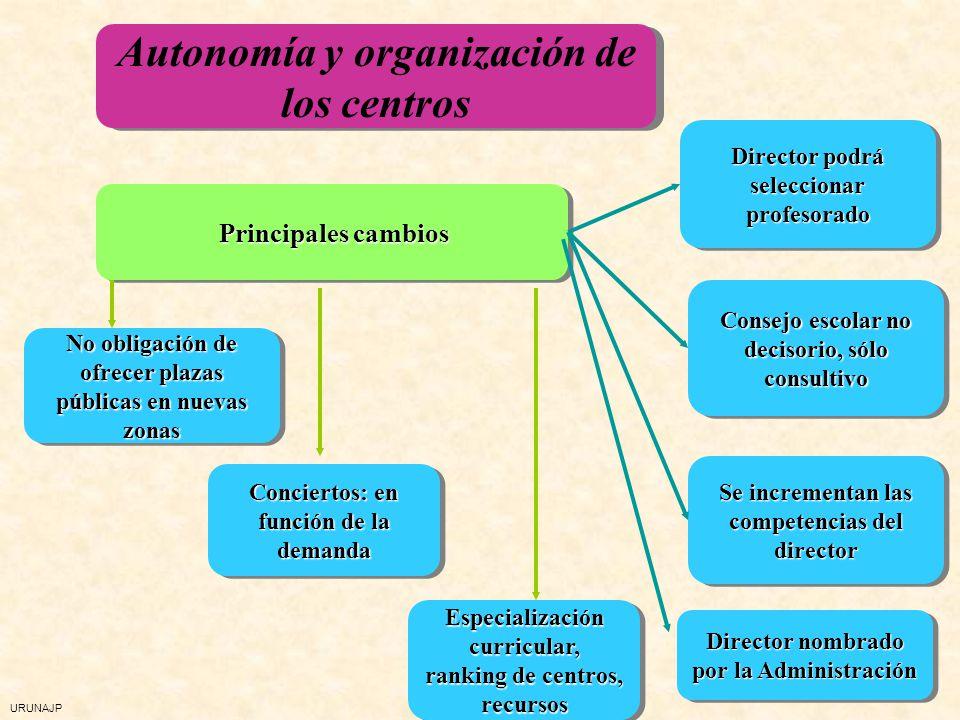 URUNAJP Autonomía y organización de los centros Principales cambios No obligación de ofrecer plazas públicas en nuevas zonas Conciertos: en función de