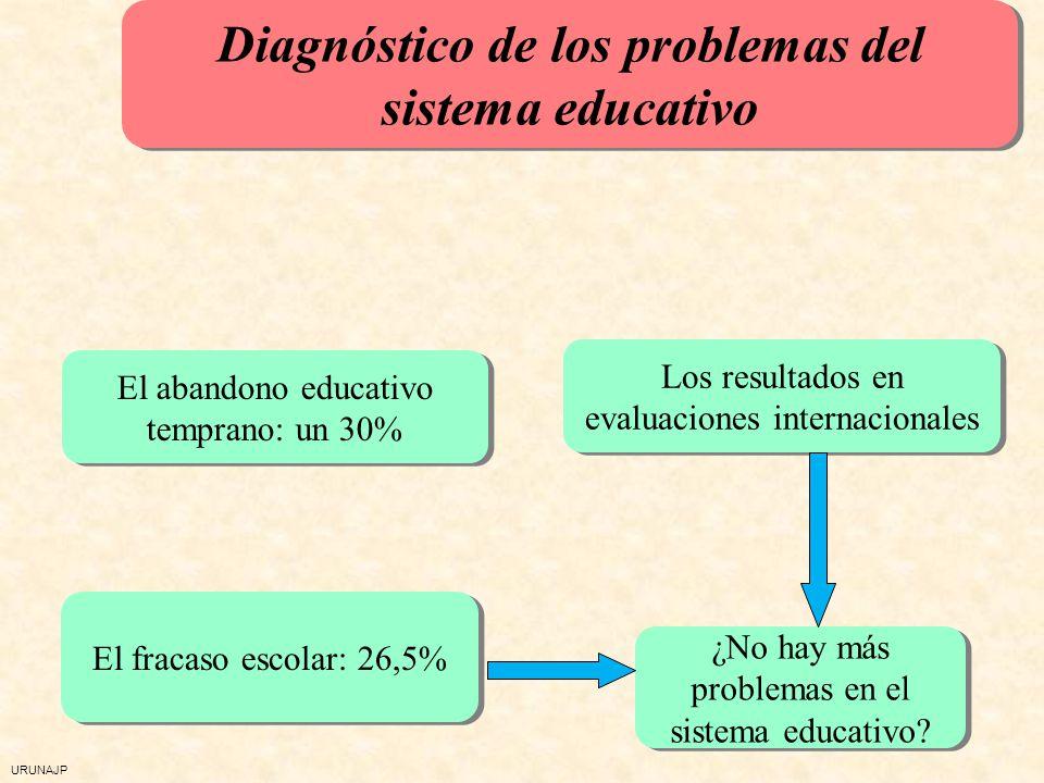 URUNAJP Diagnóstico de los problemas del sistema educativo El abandono educativo temprano: un 30% Los resultados en evaluaciones internacionales Los r
