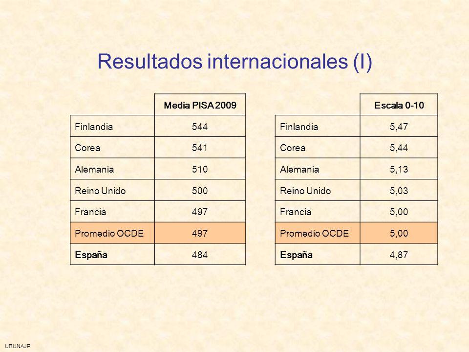 URUNAJP Resultados internacionales (I) Media PISA 2009Escala 0-10 Finlandia544Finlandia5,47 Corea541Corea5,44 Alemania510Alemania5,13 Reino Unido500Re