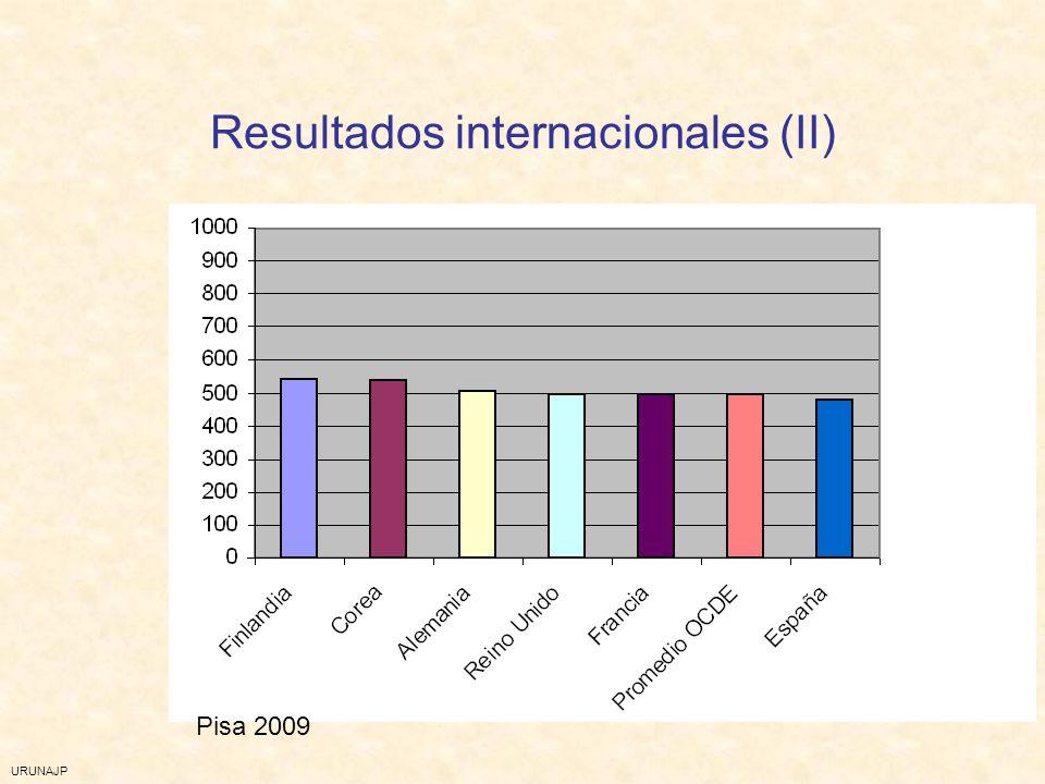 URUNAJP Resultados internacionales (II) Pisa 2009