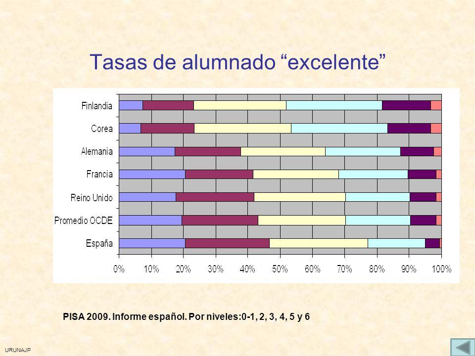 URUNAJP Tasas de alumnado excelente PISA 2009. Informe español. Por niveles:0-1, 2, 3, 4, 5 y 6