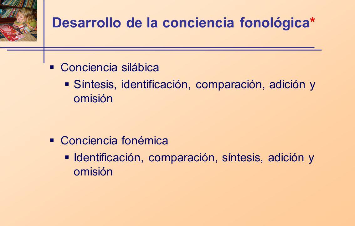 Desarrollo de la conciencia fonológica* Conciencia silábica Síntesis, identificación, comparación, adición y omisión Conciencia fonémica Identificació