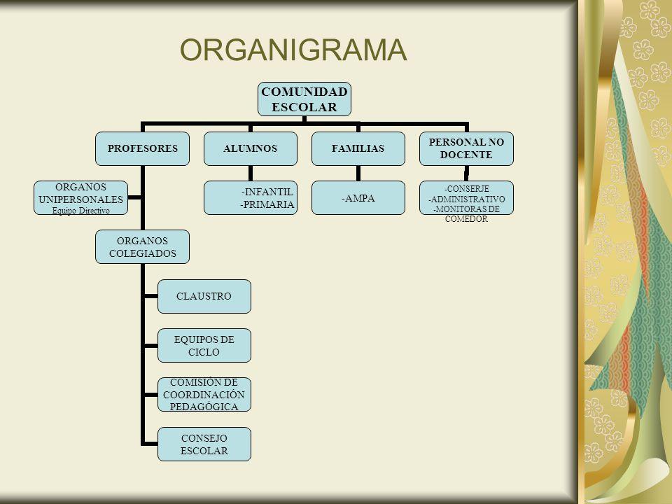 ORGANIGRAMA COMUNIDAD ESCOLAR PROFESORES ORGANOS COLEGIADOS CLAUSTRO EQUIPOS DE CICLO COMISIÓN DE COORDINACIÓN PEDAGÓGICA CONSEJO ESCOLAR ORGANOS UNIP