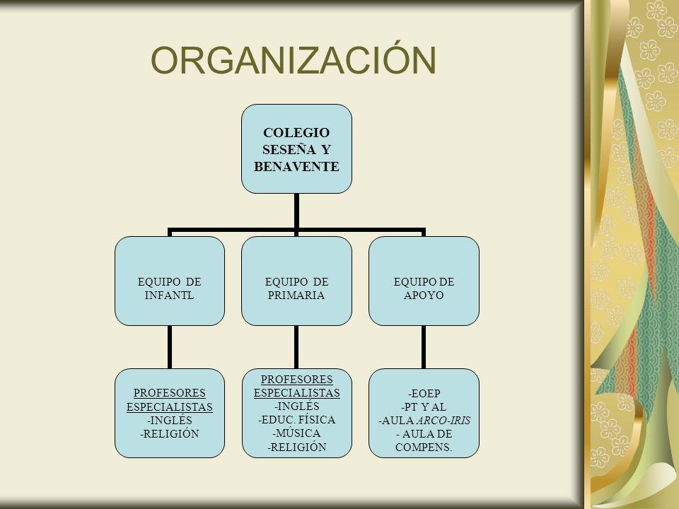 ORGANIZACIÓN COLEGIO SESEÑA Y BENAVENTE EQUIPO DE INFANTL PROFESORES ESPECIALISTAS -INGLÉS -RELIGIÓN EQUIPO DE PRIMARIA PROFESORES ESPECIALISTAS -INGL
