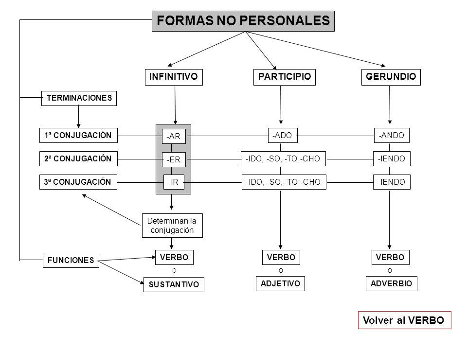FORMAS NO PERSONALES INFINITIVOPARTICIPIOGERUNDIO TERMINACIONES 2ª CONJUGACIÓN 3ª CONJUGACIÓN 1ª CONJUGACIÓN-ADO-ANDO -ER -IR -IDO, -SO, -TO -CHO-IENDO -IDO, -SO, -TO -CHO Volver al VERBO -AR Determinan la conjugación FUNCIONES SUSTANTIVO ADJETIVOADVERBIO VERBO OOO