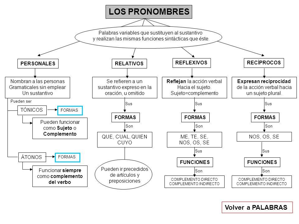 LAS PERÍFRASIS VERBALES LAS PERÍFRASIS MODALES LAS PERÍFRASIS ASPECTUALES Conjugaciones de verbos con otros auxiliares además de haber y ser.
