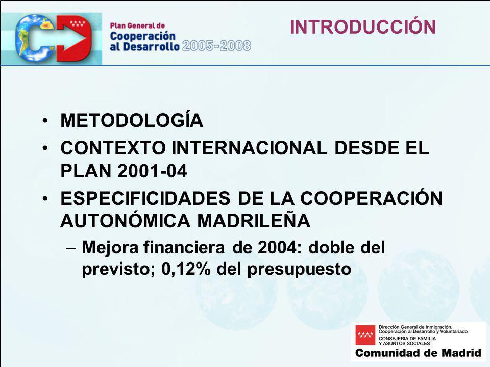 INTRODUCCIÓN METODOLOGÍA CONTEXTO INTERNACIONAL DESDE EL PLAN 2001-04 ESPECIFICIDADES DE LA COOPERACIÓN AUTONÓMICA MADRILEÑA –Mejora financiera de 2004: doble del previsto; 0,12% del presupuesto