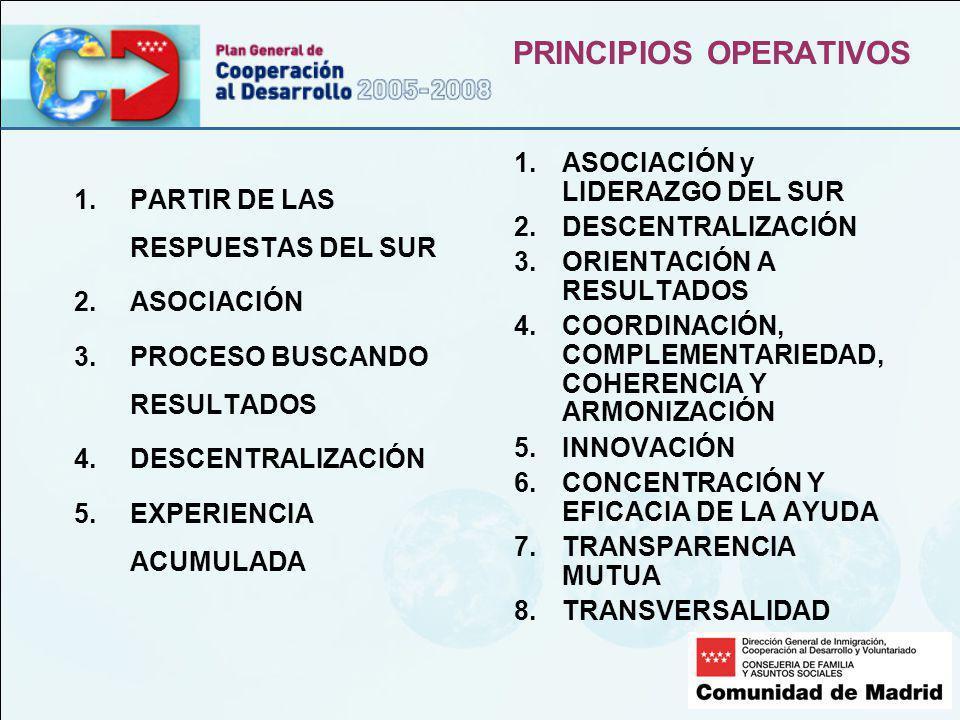 PRINCIPIOS OPERATIVOS 1.PARTIR DE LAS RESPUESTAS DEL SUR 2.ASOCIACIÓN 3.PROCESO BUSCANDO RESULTADOS 4.DESCENTRALIZACIÓN 5.EXPERIENCIA ACUMULADA 1.