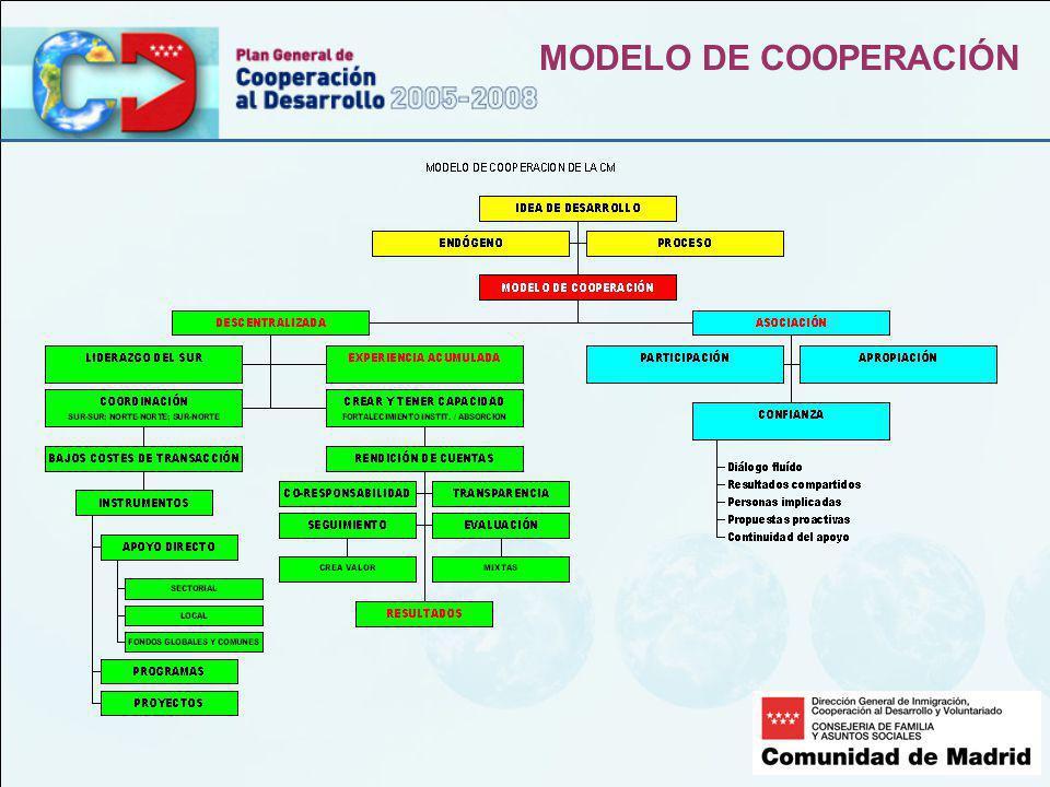 MODELO DE COOPERACIÓN