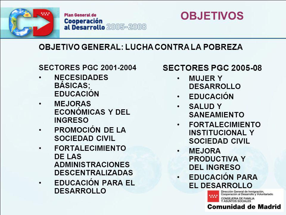 OBJETIVOS SECTORES PGC 2001-2004 NECESIDADES BÁSICAS; EDUCACIÓN MEJORAS ECONÓMICAS Y DEL INGRESO PROMOCIÓN DE LA SOCIEDAD CIVIL FORTALECIMIENTO DE LAS ADMINISTRACIONES DESCENTRALIZADAS EDUCACIÓN PARA EL DESARROLLO SECTORES PGC 2005-08 MUJER Y DESARROLLO EDUCACIÓN SALUD Y SANEAMIENTO FORTALECIMIENTO INSTITUCIONAL Y SOCIEDAD CIVIL MEJORA PRODUCTIVA Y DEL INGRESO EDUCACIÓN PARA EL DESARROLLO OBJETIVO GENERAL: LUCHA CONTRA LA POBREZA