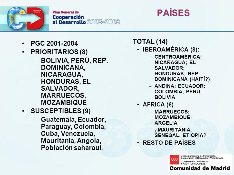 PAÍSES PGC 2001-2004 PRIORITARIOS (8) –BOLIVIA, PERÚ, REP.