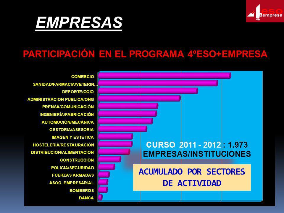 ACUMULADO POR SECTORES DE ACTIVIDAD PARTICIPACIÓN EN EL PROGRAMA 4ºESO+EMPRESA EMPRESAS