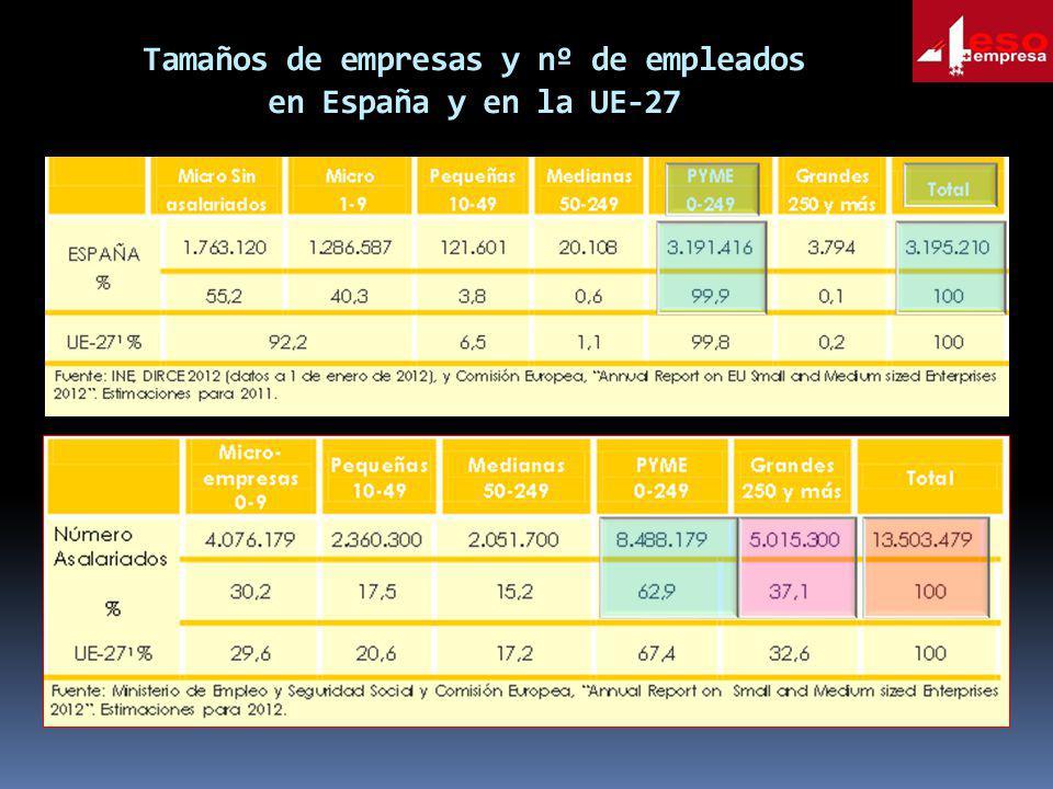 Tamaños de empresas y nº de empleados en España y en la UE-27