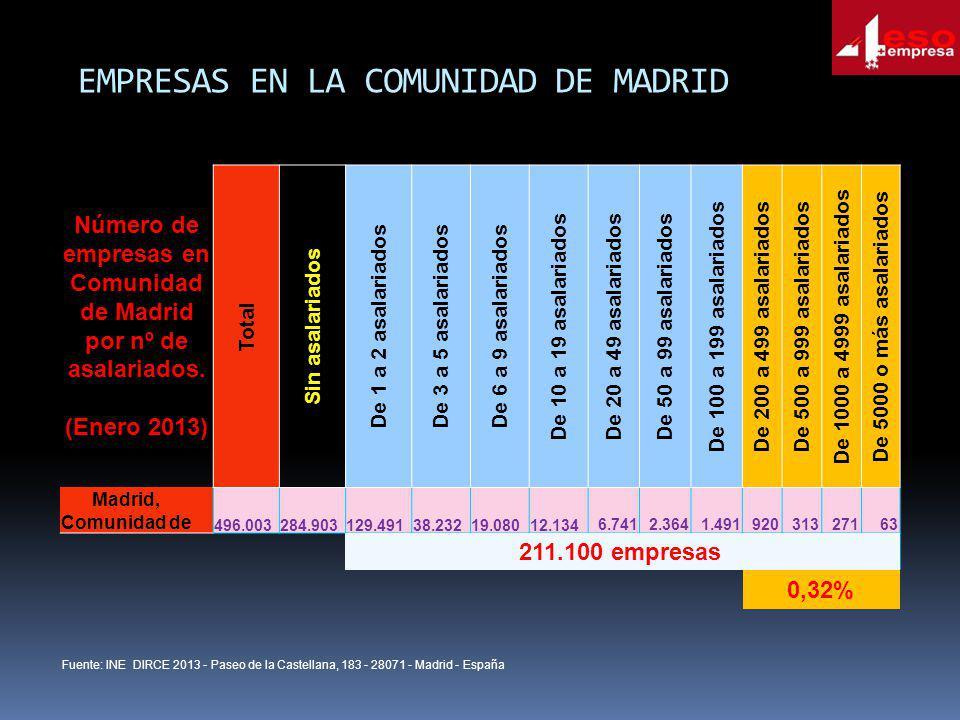 EMPRESAS EN LA COMUNIDAD DE MADRID Número de empresas en Comunidad de Madrid por nº de asalariados. (Enero 2013) Total Sin asalariados De 1 a 2 asalar