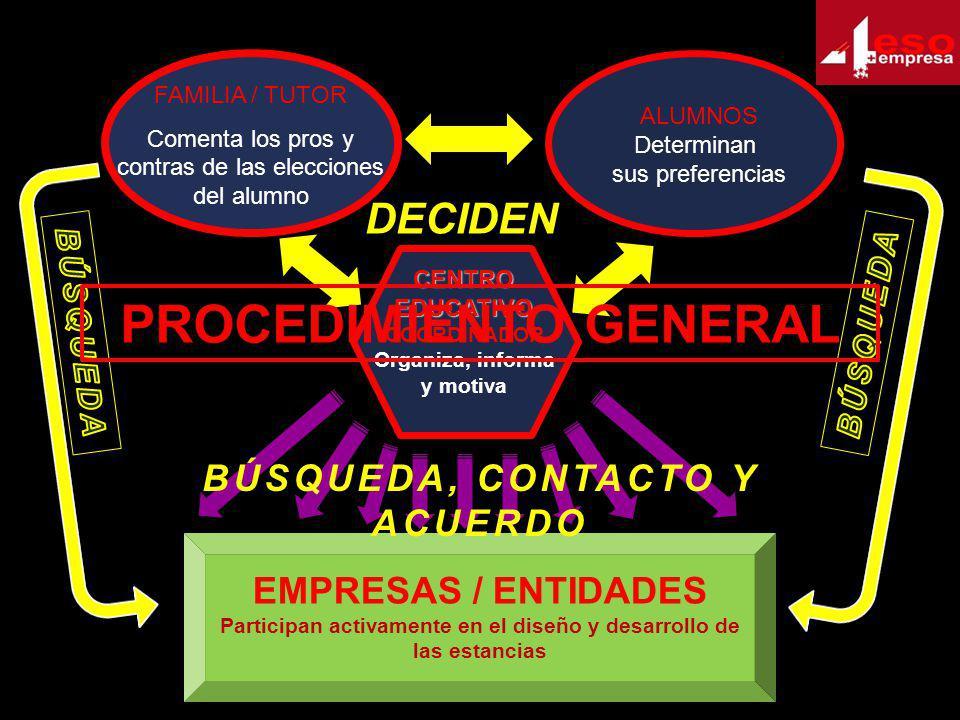 FAMILIA / TUTOR Comenta los pros y contras de las elecciones del alumno ALUMNOS Determinan sus preferencias COORDINADOR Organiza, informa y motiva CEN