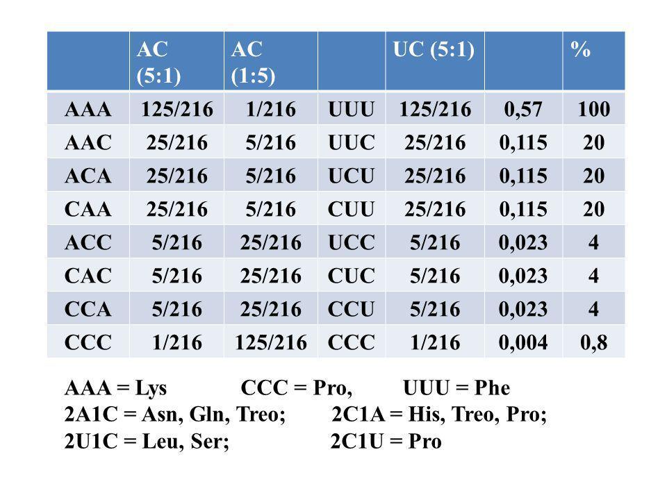 AC (5:1) AC (1:5) UC (5:1)% AAA125/2161/216UUU125/2160,57100 AAC25/2165/216UUC25/2160,11520 ACA25/2165/216UCU25/2160,11520 CAA25/2165/216CUU25/2160,11