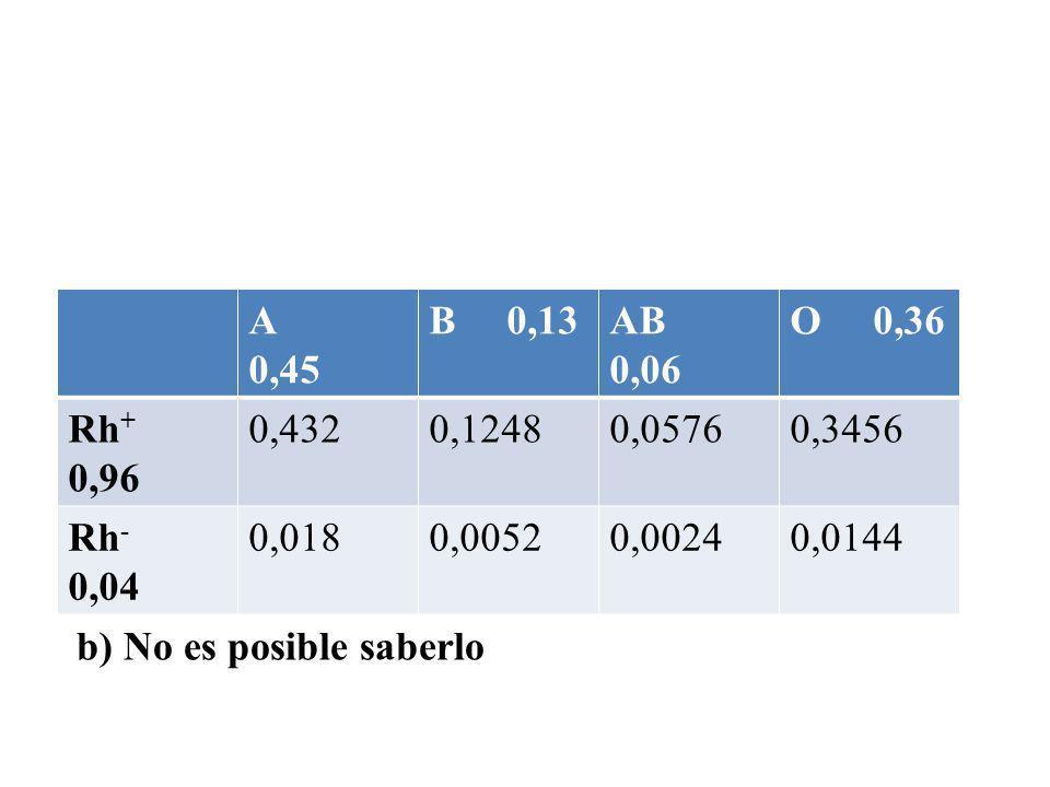 A 0,45 B 0,13AB 0,06 O 0,36 Rh + 0,96 0,4320,12480,05760,3456 Rh - 0,04 0,0180,00520,00240,0144 b) No es posible saberlo