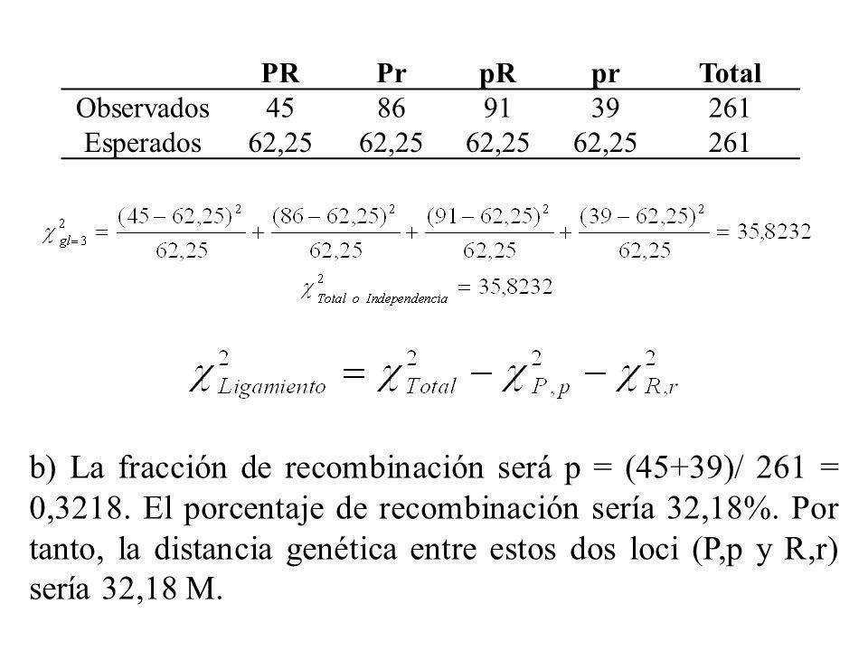 PRPrpRprTotal Observados45869139261 Esperados62,25 261 b) La fracción de recombinación será p = (45+39)/ 261 = 0,3218. El porcentaje de recombinación