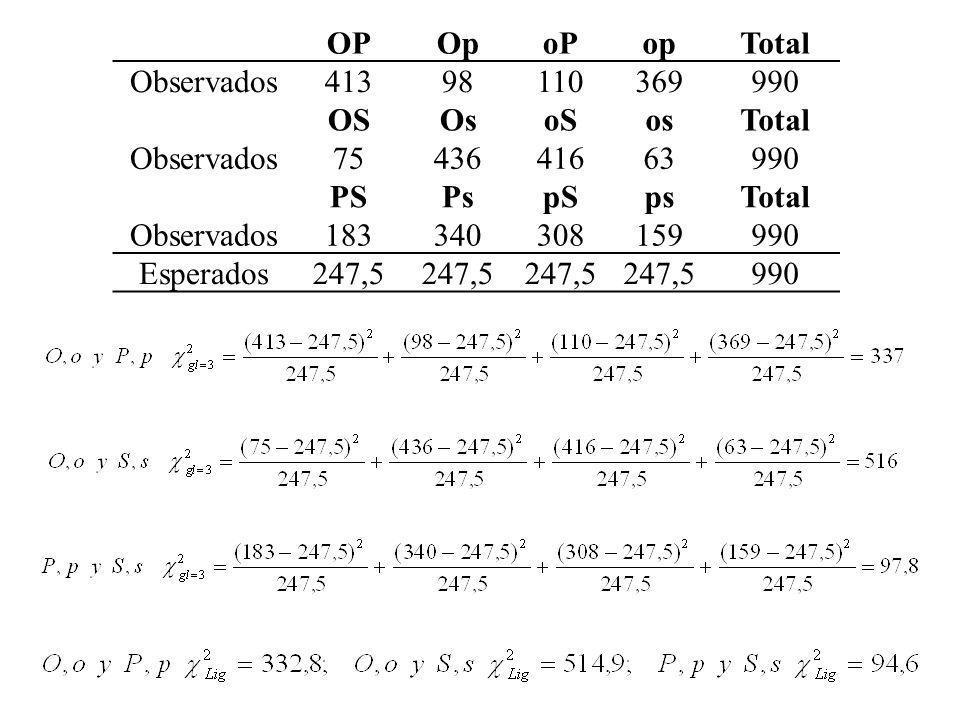 OPOpoPopTotal Observados41398110369990 OSOsoSosTotal Observados7543641663990 PSPspSpsTotal Observados183340308159990 Esperados247,5 990