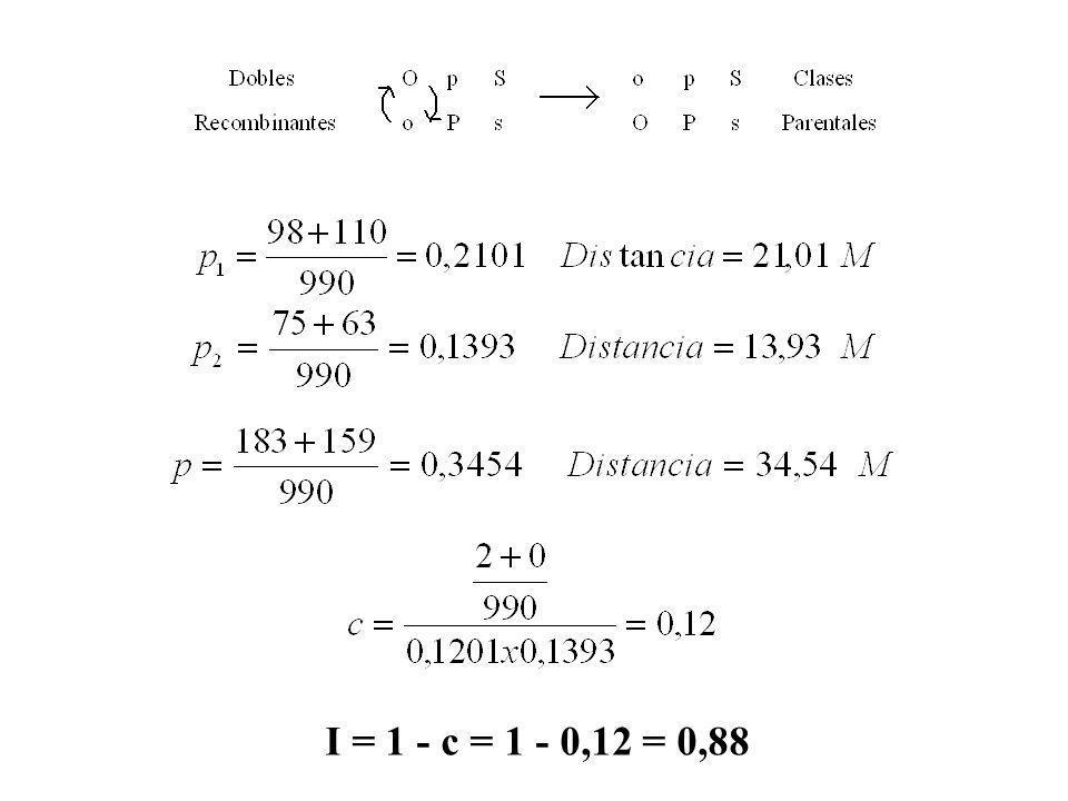 I = 1 - c = 1 - 0,12 = 0,88