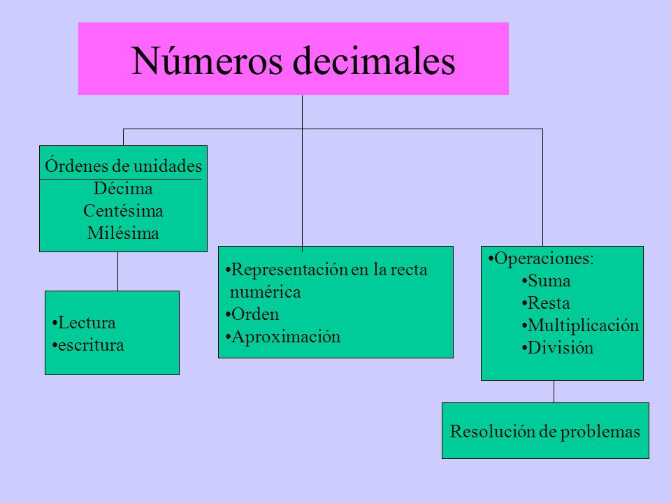 Números decimales Lectura escritura Representación en la recta numérica Orden Aproximación Operaciones: Suma Resta Multiplicación División Órdenes de unidades Décima Centésima Milésima Resolución de problemas